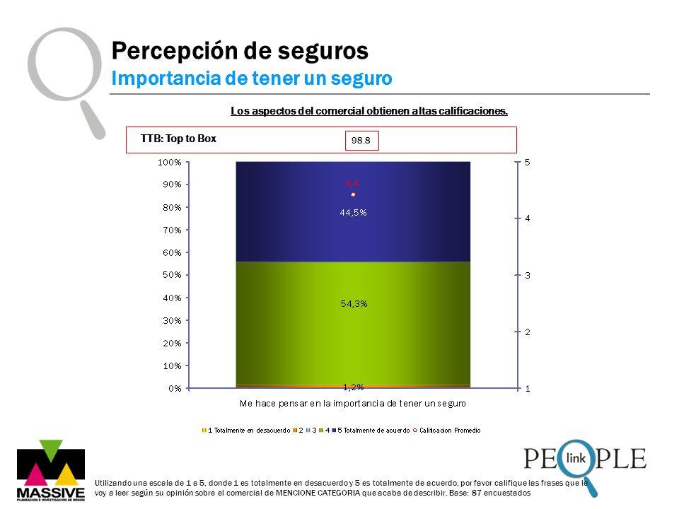 Los aspectos del comercial obtienen altas calificaciones. Percepción de seguros Importancia de tener un seguro Utilizando una escala de 1 a 5, donde 1
