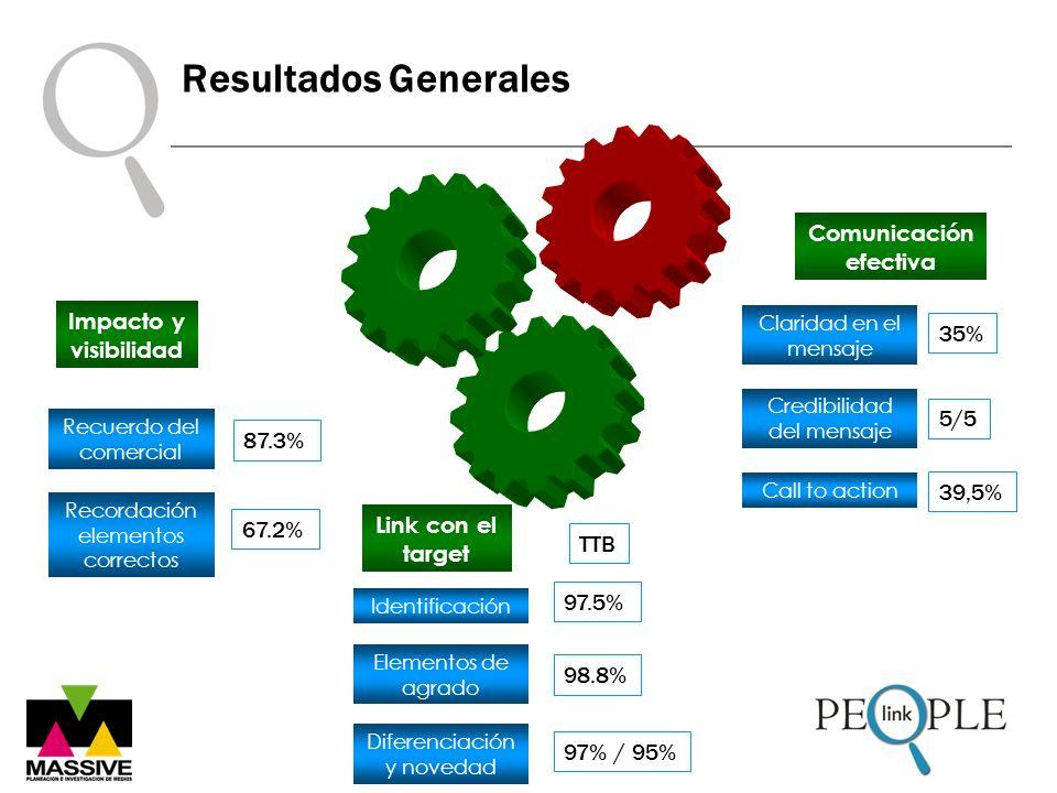 Resultados Generales Comunicación efectiva Link con el target Identificación Elementos de agrado Diferenciación y novedad 97.5% 98.8% 97% / 95% TTB Re