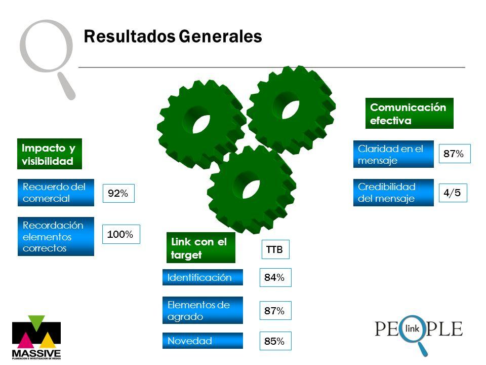 Resultados Generales Impacto y visibilidad Credibilidad del mensaje Comunicación efectiva Claridad en el mensaje 87% 4/5 Link con el target Identifica