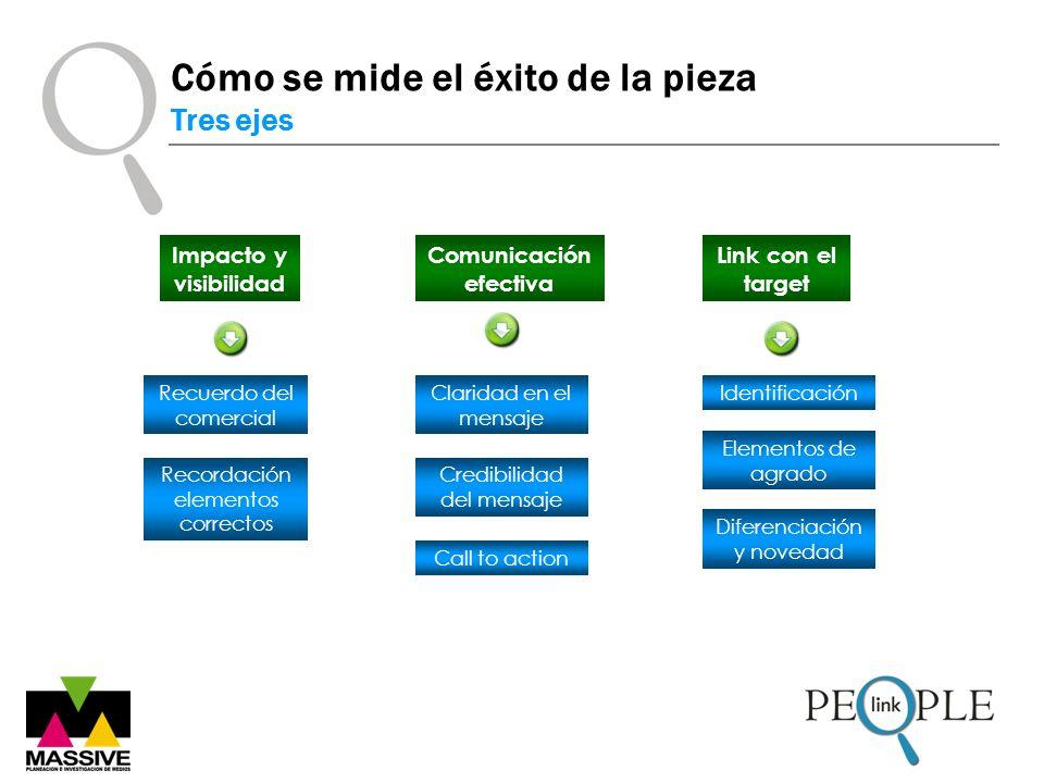 Impacto y visibilidad Comunicación efectiva Link con el target Recuerdo del comercial Claridad en el mensaje Identificación Recordación elementos correctos Credibilidad del mensaje Call to action Elementos de agrado Diferenciación y novedad Cómo se mide el éxito de la pieza Tres ejes Comunicación efectiva Claridad en el mensaje