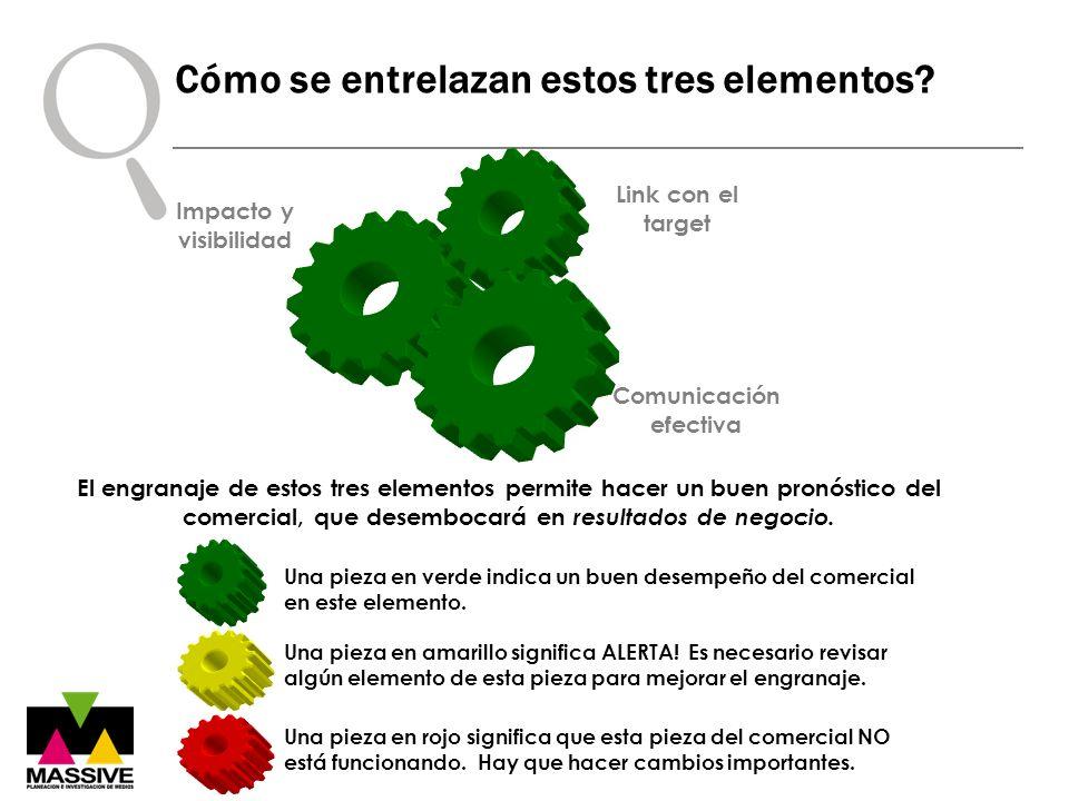 Impacto y visibilidad Comunicación efectiva Link con el target El engranaje de estos tres elementos permite hacer un buen pronóstico del comercial, qu