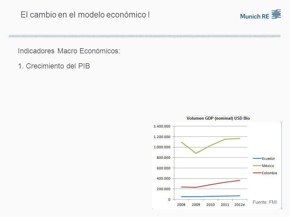 El cambio en el modelo económico I Indicadores Macro Económicos: 1. Crecimiento del PIB Fuente: FMI