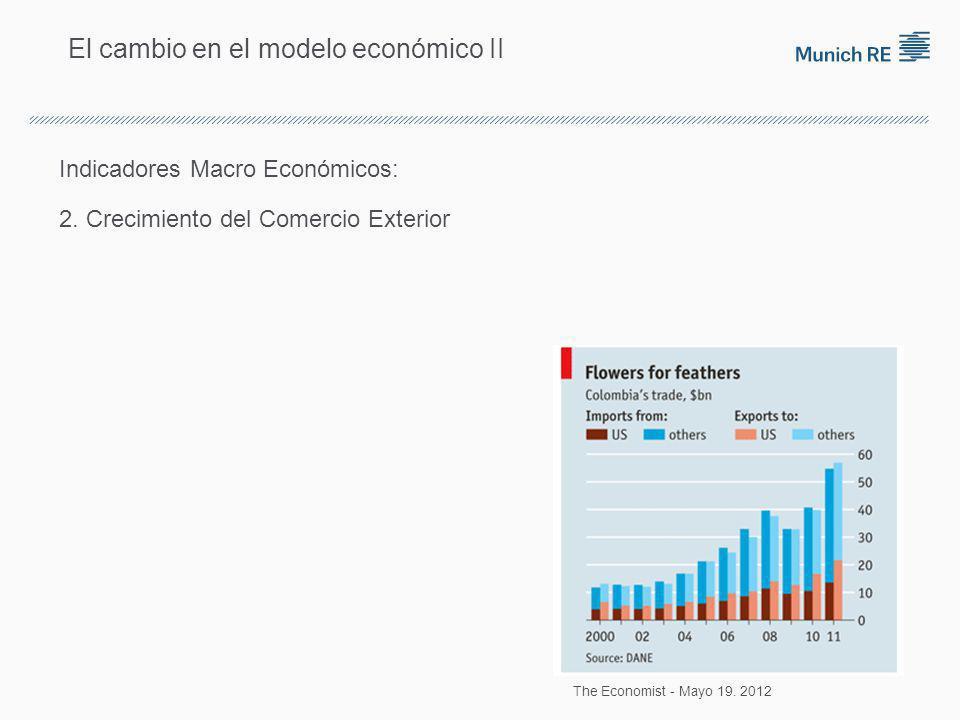 El cambio en el modelo económico II Indicadores Macro Económicos: 2.