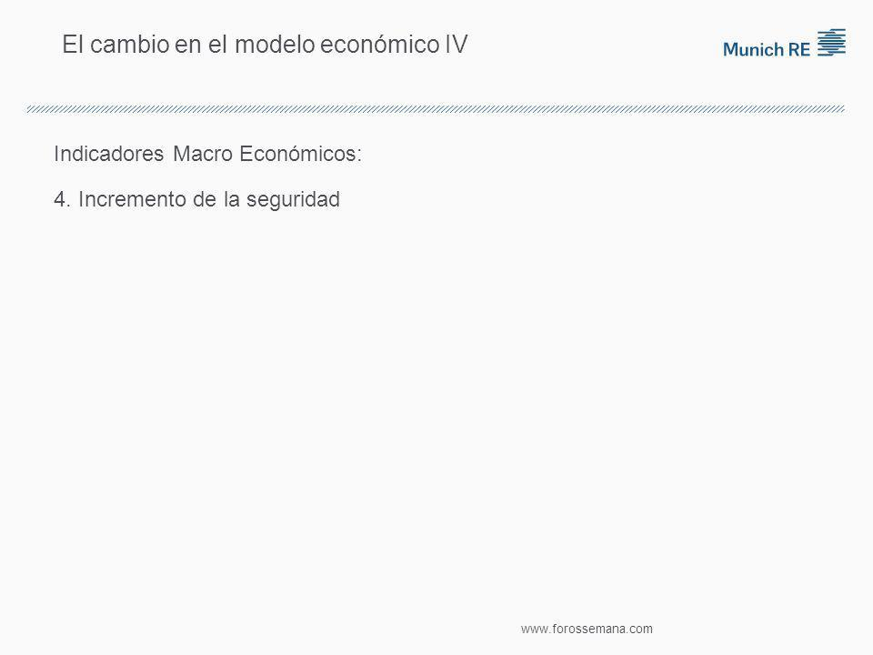 El cambio en el modelo económico IV Indicadores Macro Económicos: 4.