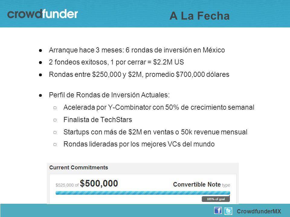 CrowdfunderMX A La Fecha Arranque hace 3 meses: 6 rondas de inversión en México 2 fondeos exitosos, 1 por cerrar = $2.2M US Rondas entre $250,000 y $2