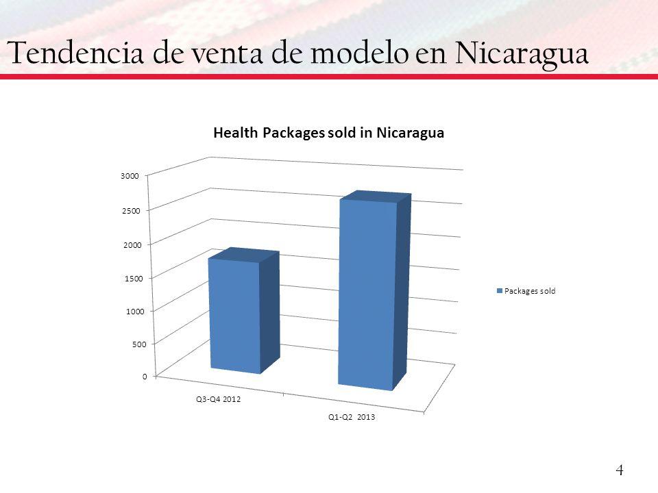 Tendencia de venta de modelo en Nicaragua 4