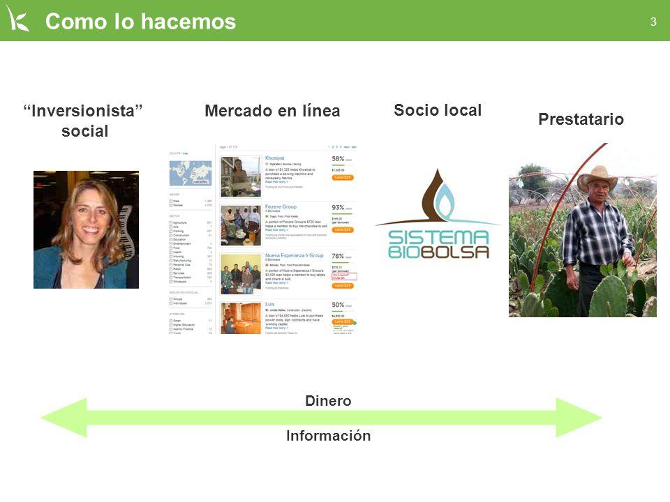 3 Como lo hacemos Inversionista social Mercado en línea Socio local Prestatario Dinero Información
