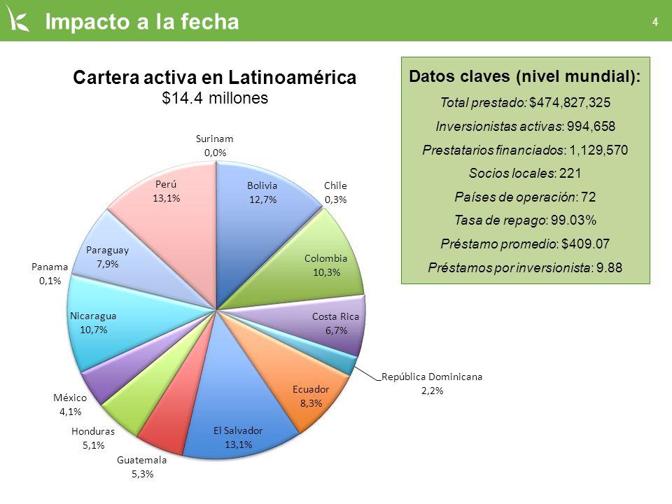 4 Impacto a la fecha Datos claves (nivel mundial): Total prestado: $474,827,325 Inversionistas activas: 994,658 Prestatarios financiados: 1,129,570 Socios locales: 221 Países de operación: 72 Tasa de repago: 99.03% Préstamo promedio: $409.07 Préstamos por inversionista: 9.88
