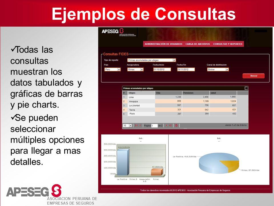 ASOCIACION PERUANA DE EMPRESAS DE SEGUROS Ejemplos de Consultas Todas las consultas muestran los datos tabulados y gráficas de barras y pie charts. Se