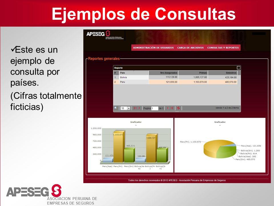 ASOCIACION PERUANA DE EMPRESAS DE SEGUROS Ejemplos de Consultas Este es un ejemplo de consulta por países. (Cifras totalmente ficticias)