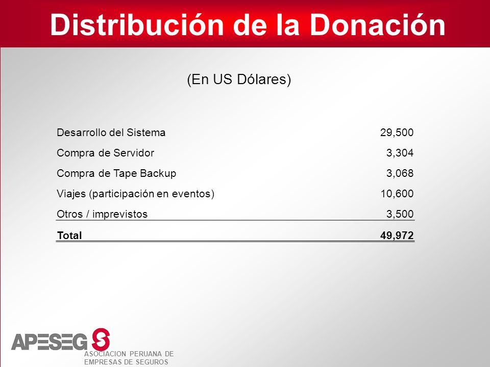 ASOCIACION PERUANA DE EMPRESAS DE SEGUROS Distribución de la Donación Desarrollo del Sistema 29,500 Compra de Servidor 3,304 Compra de Tape Backup 3,0