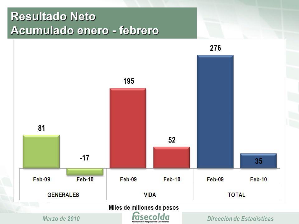 Presidencia Ejecutiva Marzo de 2010 Presidencia Ejecutiva Dirección de Estadísticas Resultado Neto Acumulado enero - febrero Miles de millones de pesos