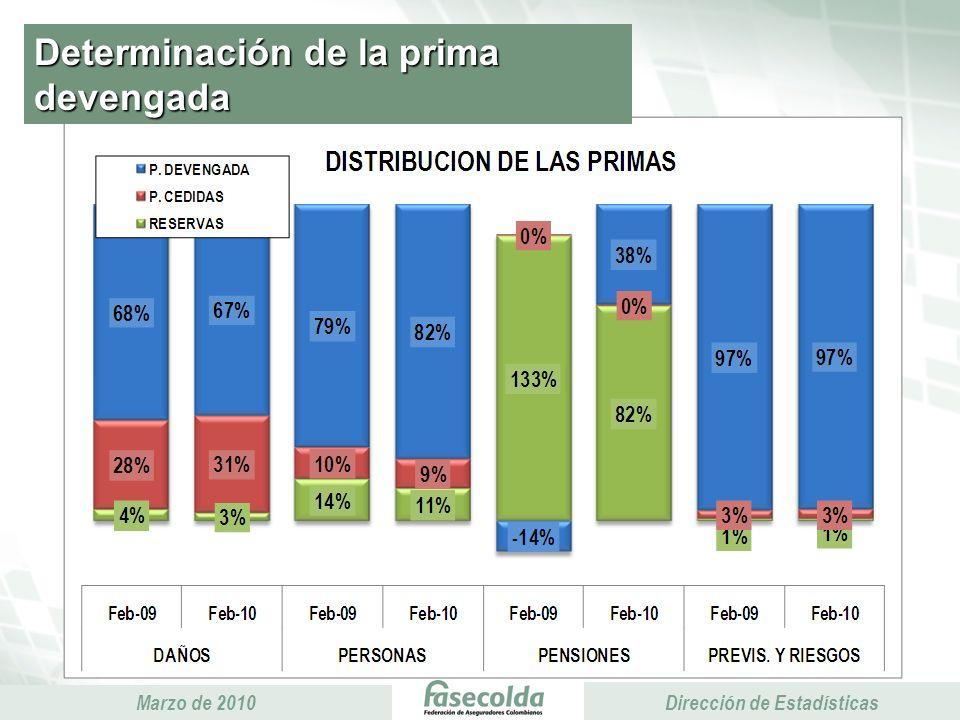 Presidencia Ejecutiva Marzo de 2010 Presidencia Ejecutiva Dirección de Estadísticas Determinación de la prima devengada