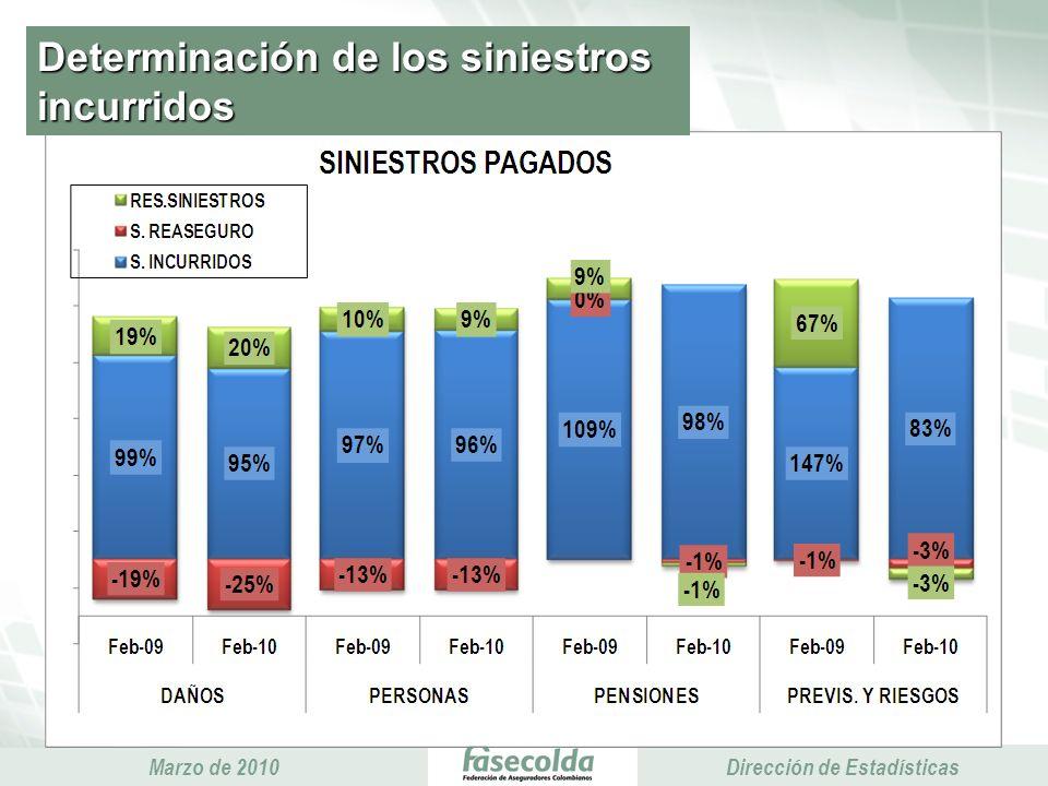 Presidencia Ejecutiva Marzo de 2010 Presidencia Ejecutiva Dirección de Estadísticas Determinación de los siniestros incurridos