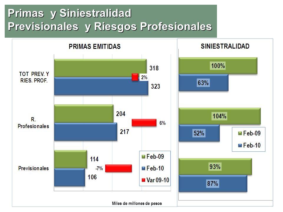 Primas y Siniestralidad Previsionales y Riesgos Profesionales Miles de millones de pesos