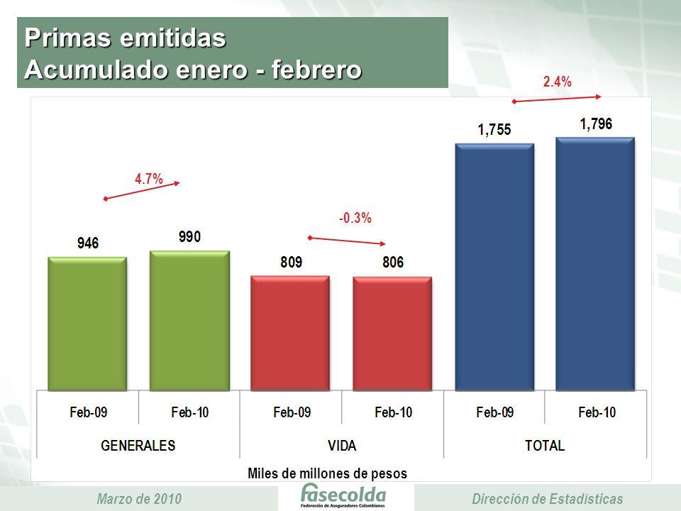 Presidencia Ejecutiva Marzo de 2010 Presidencia Ejecutiva Dirección de Estadísticas Primas emitidas Acumulado enero - febrero Miles de millones de pesos 4.7% -0.3% 2.4%