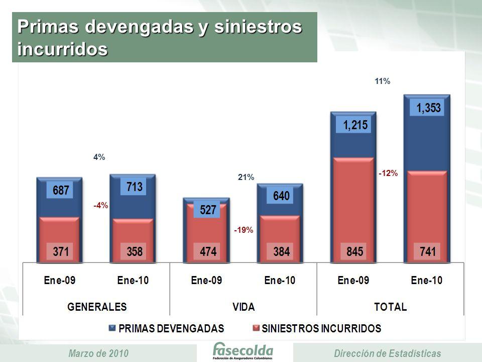 Presidencia Ejecutiva Marzo de 2010 Presidencia Ejecutiva Dirección de Estadísticas Primas devengadas y siniestros incurridos -12% -4% 11% 4% 21% -19%