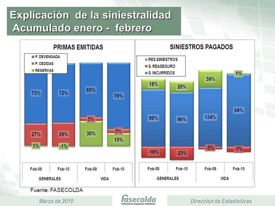 Presidencia Ejecutiva Marzo de 2010 Presidencia Ejecutiva Dirección de Estadísticas Explicación de la siniestralidad Acumulado enero - febrero Fuente: FASECOLDA