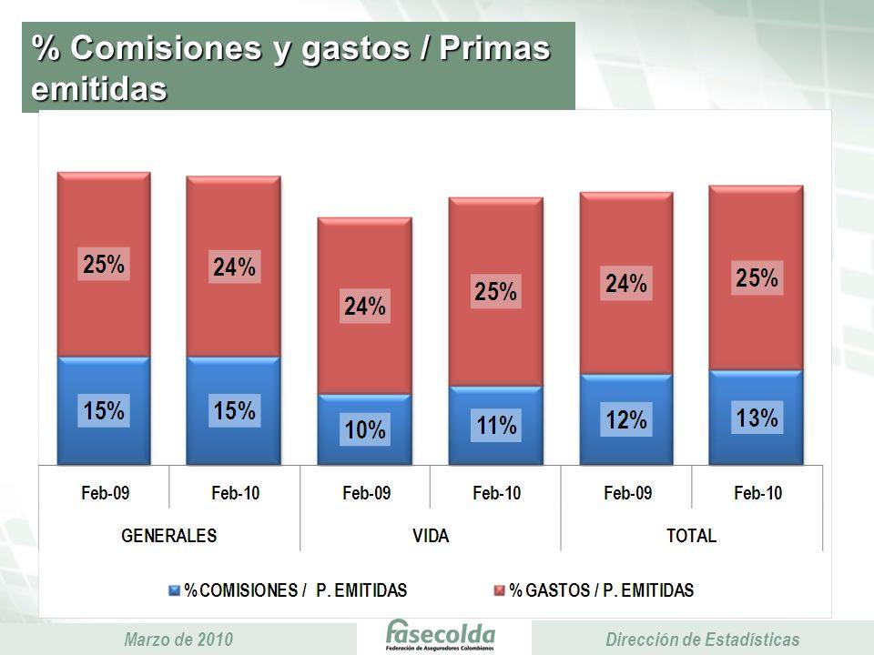 Presidencia Ejecutiva Marzo de 2010 Presidencia Ejecutiva Dirección de Estadísticas % Comisiones y gastos / Primas emitidas