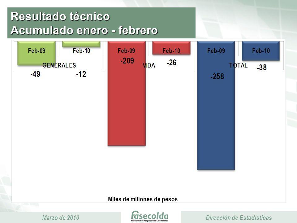 Presidencia Ejecutiva Marzo de 2010 Presidencia Ejecutiva Dirección de Estadísticas Resultado técnico Acumulado enero - febrero Miles de millones de p