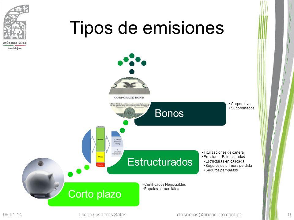 Tipos de emisiones Corto plazo Certificados Negociables Papeles comerciales Estructurados Titulizaciones de cartera Emisiones Estructuradas Estructura