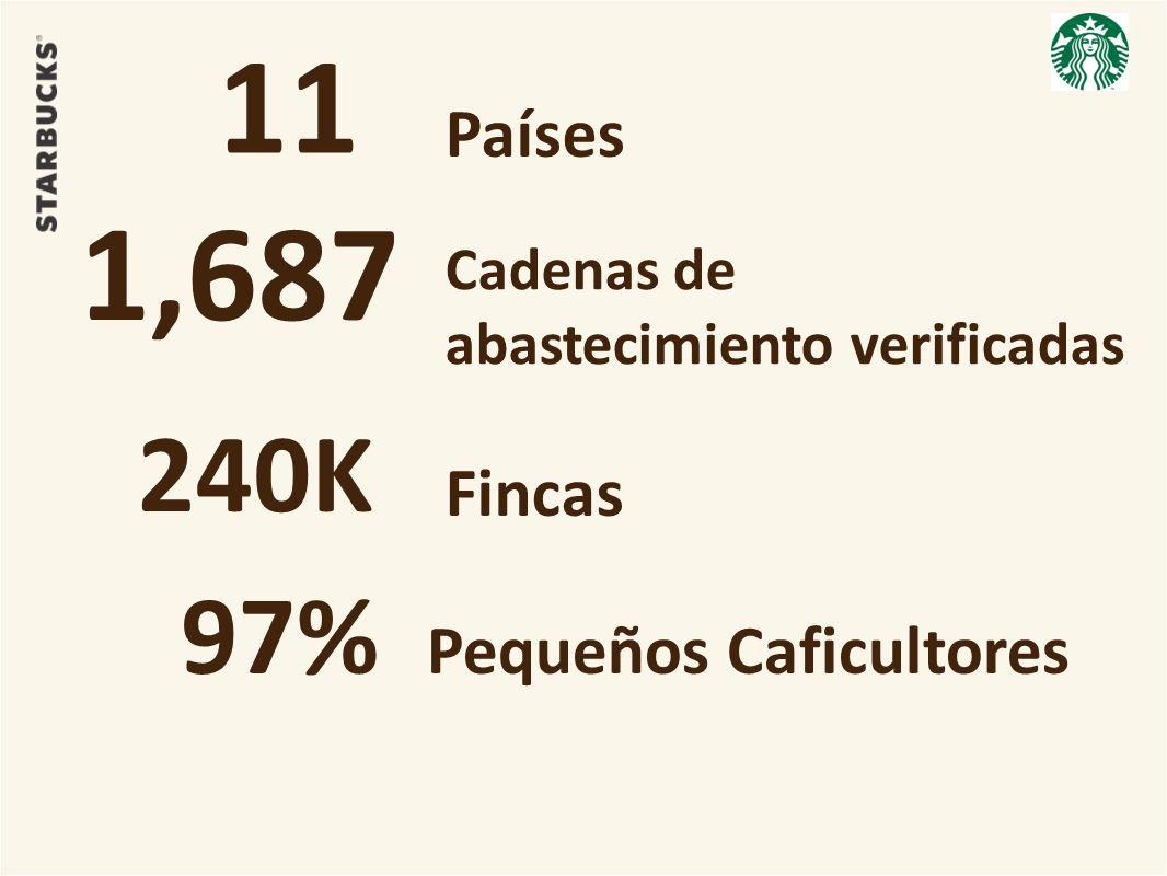 11 Países 1,687 Cadenas de abastecimiento verificadas 240K 4 Fincas 97% Pequeños Caficultores