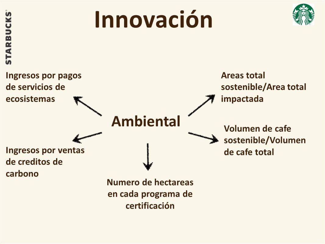 Innovación Ambiental Volumen de cafe sostenible/Volumen de cafe total Numero de hectareas en cada programa de certificación Areas total sostenible/Area total impactada Ingresos por pagos de servicios de ecosistemas Ingresos por ventas de creditos de carbono