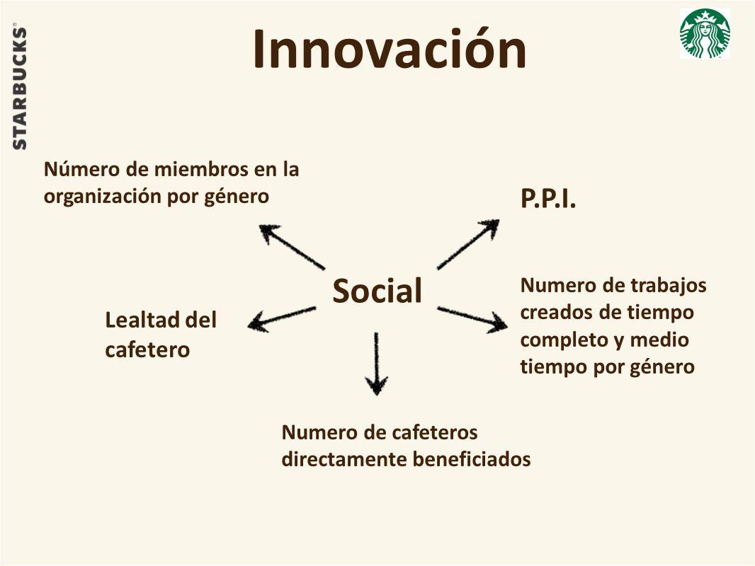 Innovación Social Número de miembros en la organización por género Numero de trabajos creados de tiempo completo y medio tiempo por género Numero de c