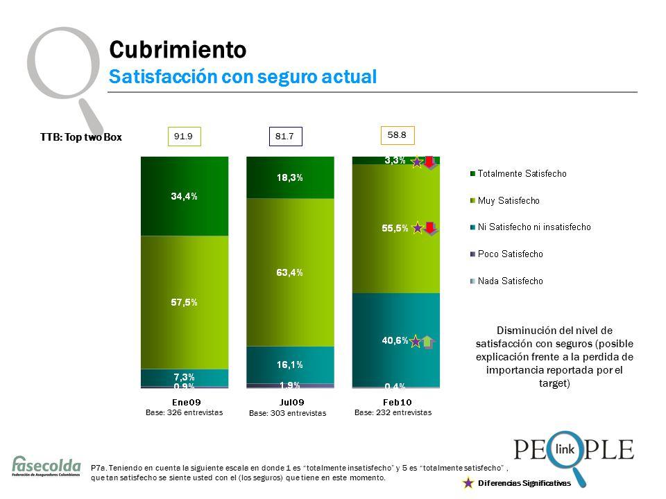 Cubrimiento Satisfacción con seguro actual P7a.