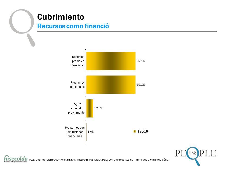 Cubrimiento Recursos como financió P11.