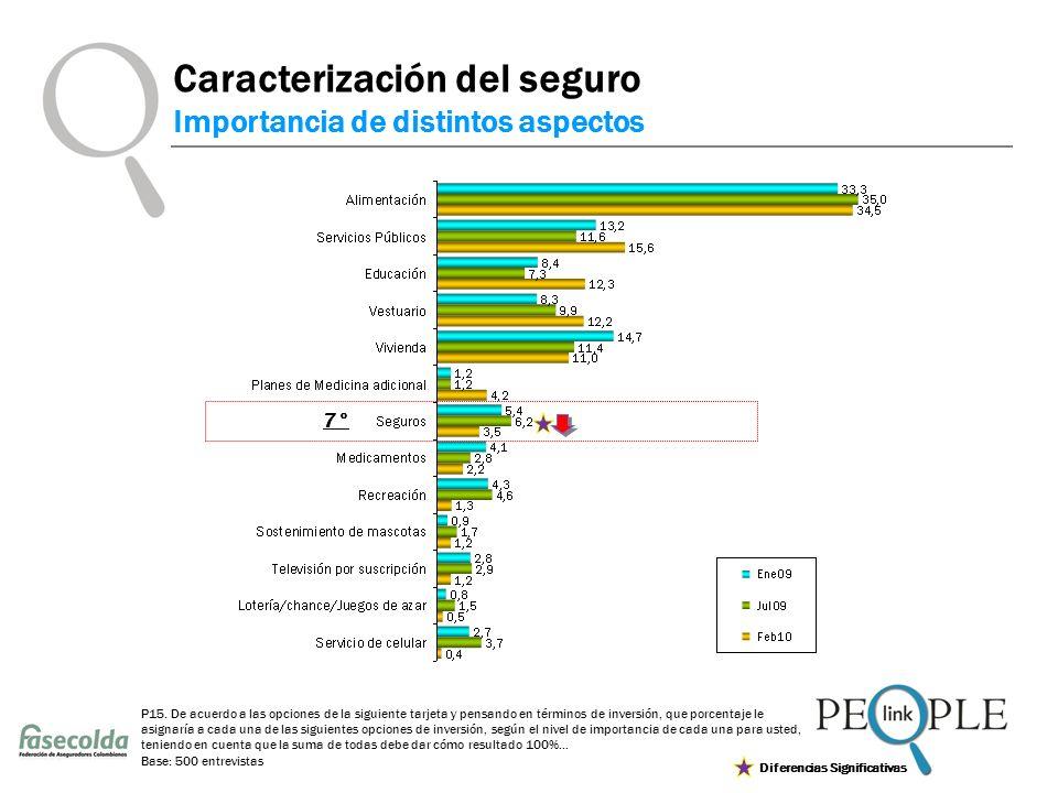 Caracterización del seguro Importancia de distintos aspectos P15.
