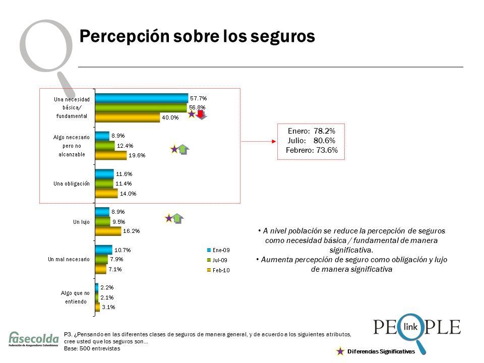 Percepción sobre los seguros P3.