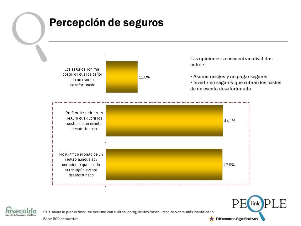Base: 500 entrevistas Percepción de seguros P19.