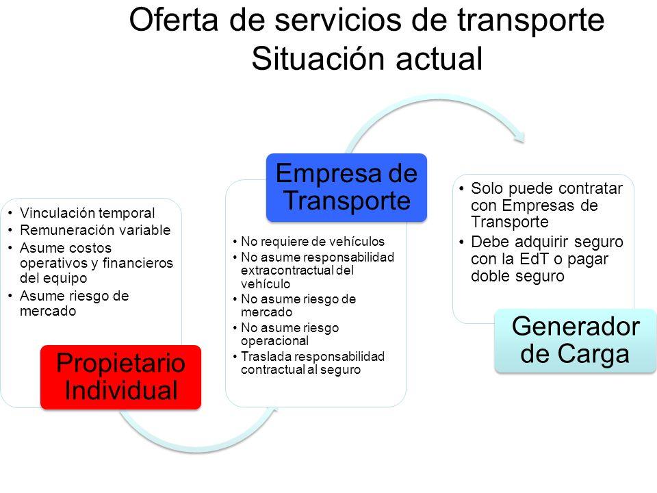 Oferta de servicios de transporte Situación actual Vinculación temporal Remuneración variable Asume costos operativos y financieros del equipo Asume r