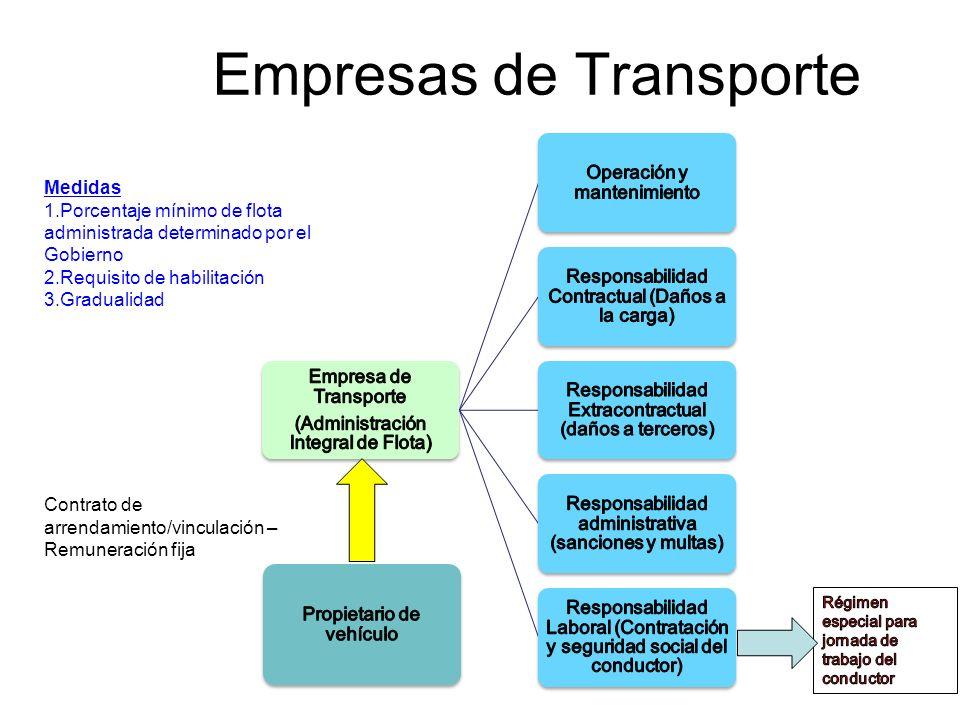 Empresas de Transporte Contrato de arrendamiento/vinculación – Remuneración fija Medidas 1.Porcentaje mínimo de flota administrada determinado por el Gobierno 2.Requisito de habilitación 3.Gradualidad