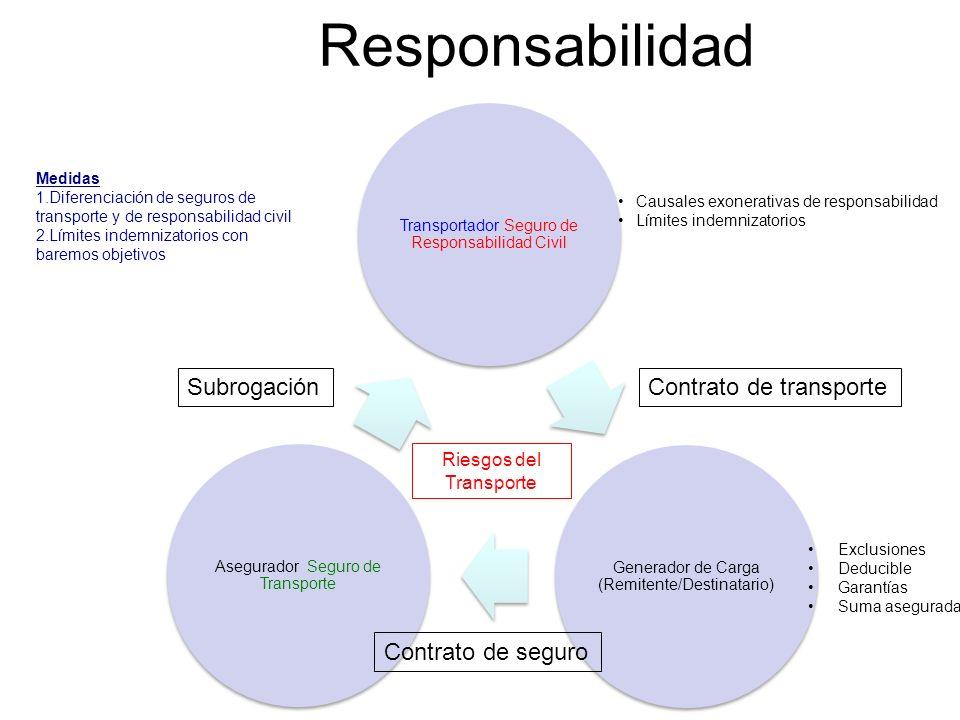 Responsabilidad Transportador Seguro de Responsabilidad Civil Generador de Carga (Remitente/Destinatario) Asegurador Seguro de Transporte Causales exo