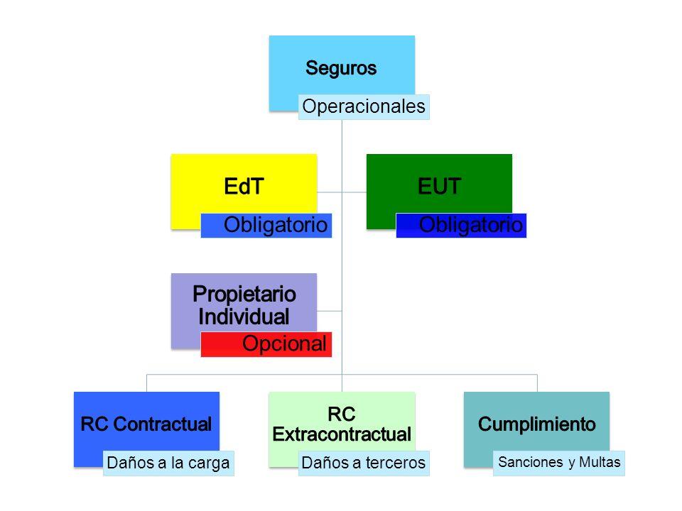 Operacionales Daños a la cargaDaños a terceros Sanciones y Multas Obligatorio Opcional