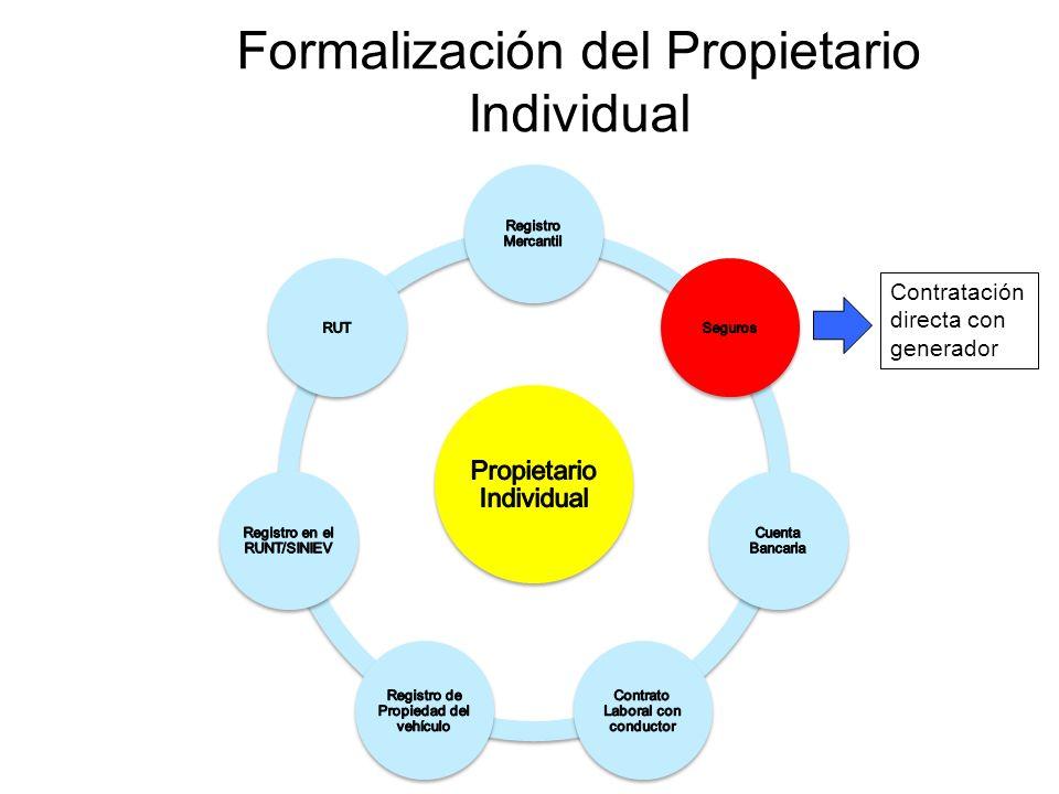 Formalización del Propietario Individual Contratación directa con generador