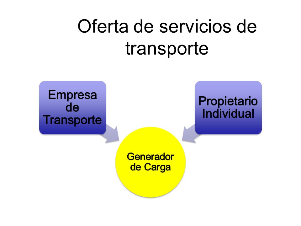 Oferta de servicios de transporte