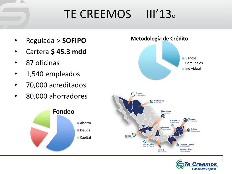 TE CREEMOS III13 e Regulada > SOFIPO Cartera $ 45.3 mdd 87 oficinas 1,540 empleados 70,000 acreditados 80,000 ahorradores