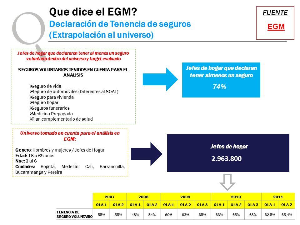 FUENTE EGM Que dice el EGM? Declaración de Tenencia de seguros (Extrapolación al universo) Jefes de hogar 2.963.800 Universo tomado en cuenta para el