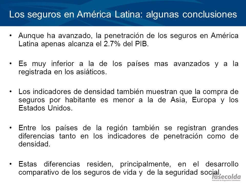 Los seguros en América Latina: algunas conclusiones Aunque ha avanzado, la penetración de los seguros en América Latina apenas alcanza el 2.7% del PIB