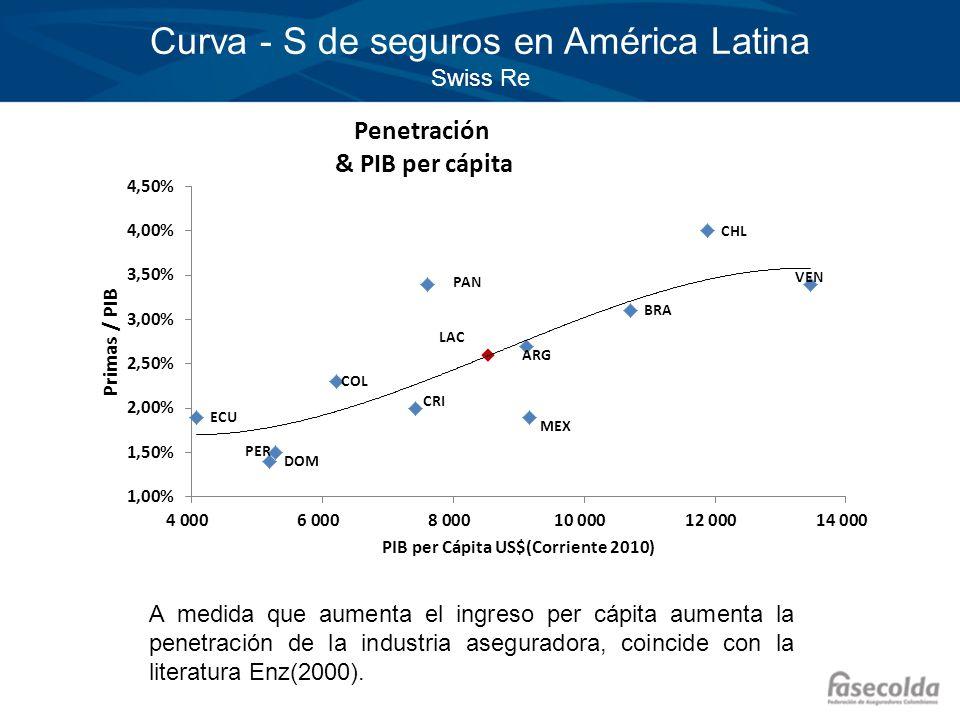 Curva - S de seguros en América Latina Swiss Re A medida que aumenta el ingreso per cápita aumenta la penetración de la industria aseguradora, coincid