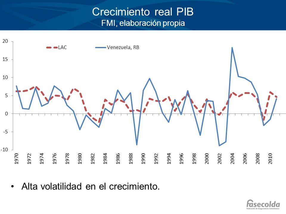Crecimiento real PIB FMI, elaboración propia Alta volatilidad en el crecimiento.