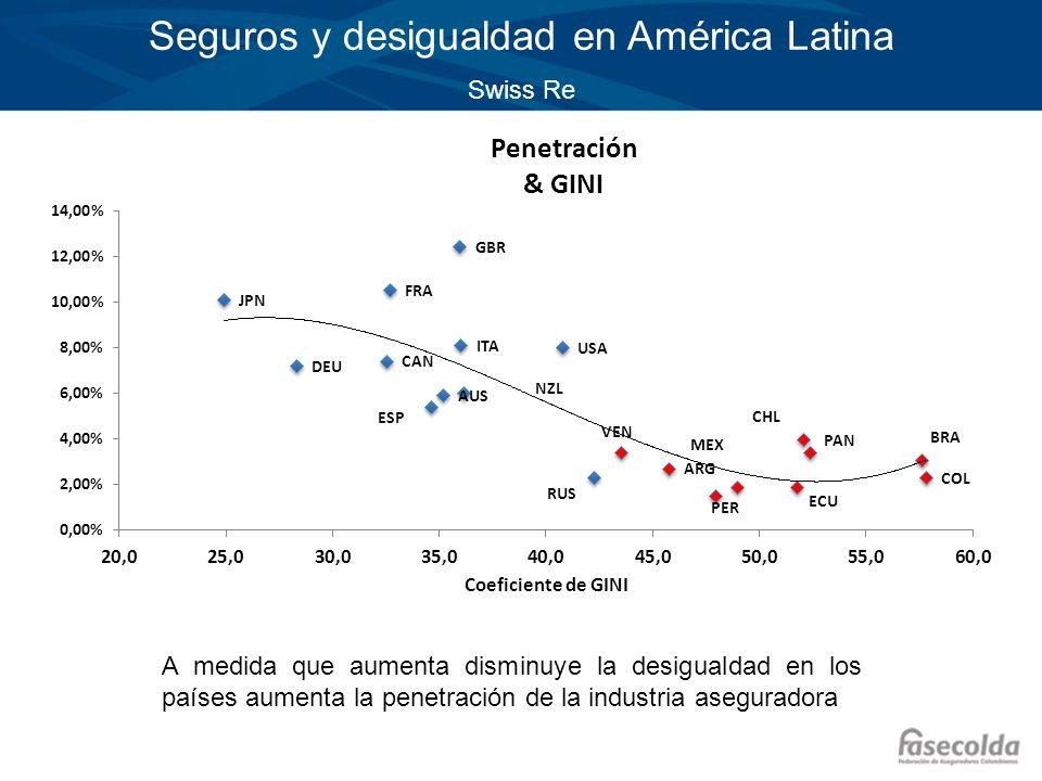 Seguros y desigualdad en América Latina Swiss Re A medida que aumenta disminuye la desigualdad en los países aumenta la penetración de la industria as