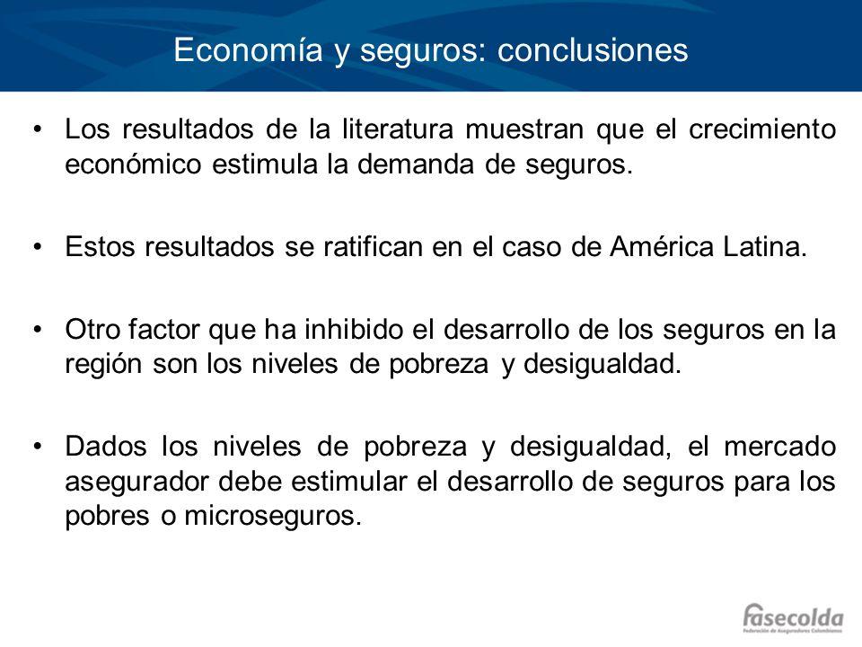 Economía y seguros: conclusiones Los resultados de la literatura muestran que el crecimiento económico estimula la demanda de seguros. Estos resultado
