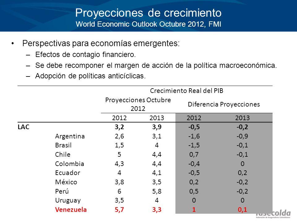 Proyecciones de crecimiento World Economic Outlook Octubre 2012, FMI Perspectivas para economías emergentes: –Efectos de contagio financiero. –Se debe