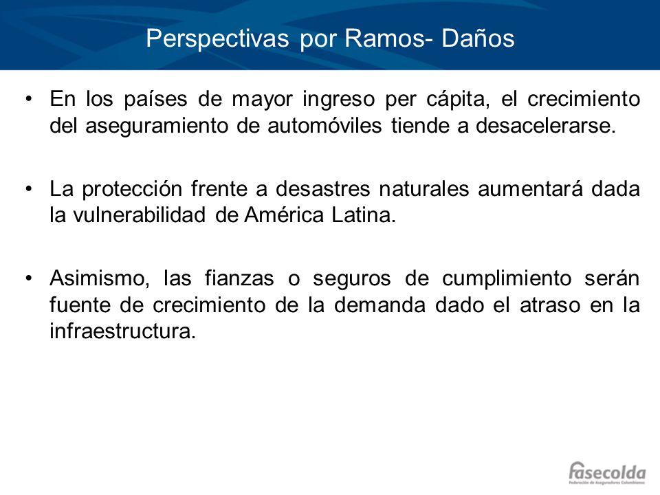 Perspectivas por Ramos- Daños En los países de mayor ingreso per cápita, el crecimiento del aseguramiento de automóviles tiende a desacelerarse. La pr