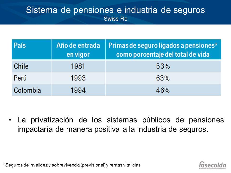 Sistema de pensiones e industria de seguros Swiss Re La privatización de los sistemas públicos de pensiones impactaría de manera positiva a la industr