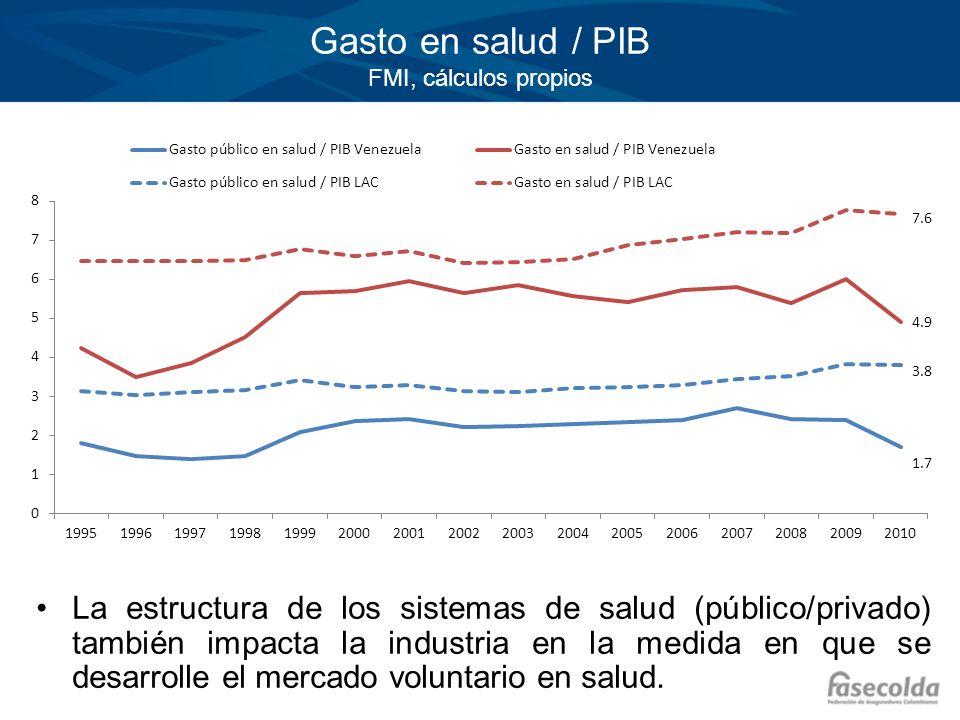 Gasto en salud / PIB FMI, cálculos propios La estructura de los sistemas de salud (público/privado) también impacta la industria en la medida en que s